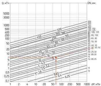 Номограмма подбора регулятора КПСР РА-х