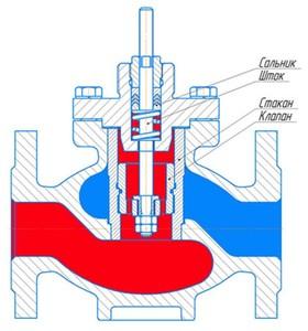 Регулирующий орган НО (нормально-открытый) с сальниковым уплотнением по штоку