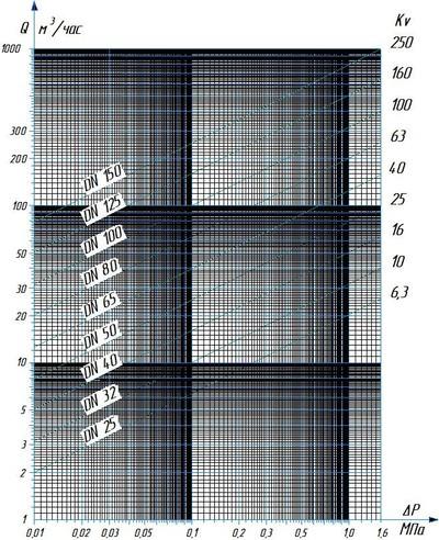 Регулятор давления РД, регулятор расхода (перепада давления) РР прямого действия. Диаграмма расхода для воды