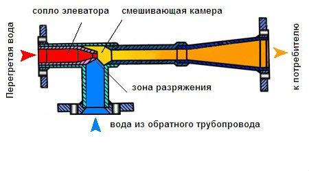 Элеваторы 40с10бк водоструйные стальные фланцевые неисправность транспортера